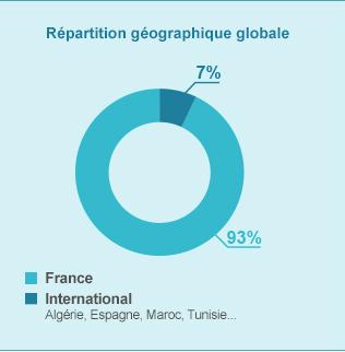 Répartition géographique globale