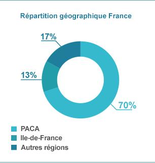 Répartition géographique France